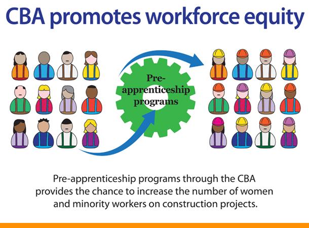 Workforce Equity Cba Community Benefits Agreement